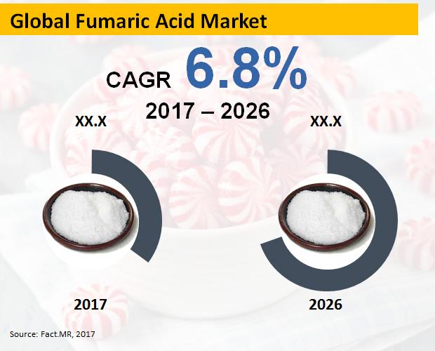 fumaric-acid-market[1]